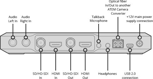 ATEM Camera Converter, конвертер Blackmagic Design - Эфирные видеомикшеры ATEM