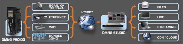 DMNG PRO100 передатчик AviWest - AVIWEST