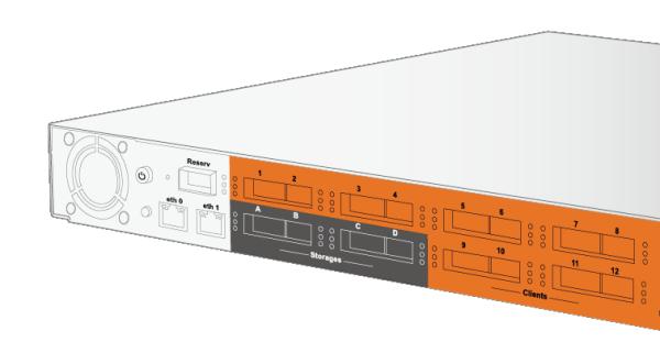Accusys ExaSAN A16S3-SJ, Первая в своем роде система хранения данных с четырьмя интерфейсами Thunderbolt 2.0 для одновременного доступа к файлам.< P>Расширяемость до 4 устройств позволяет одновр