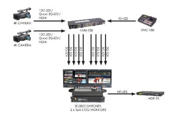 KMU-100 мультикамерное устройство - Решения для 4К
