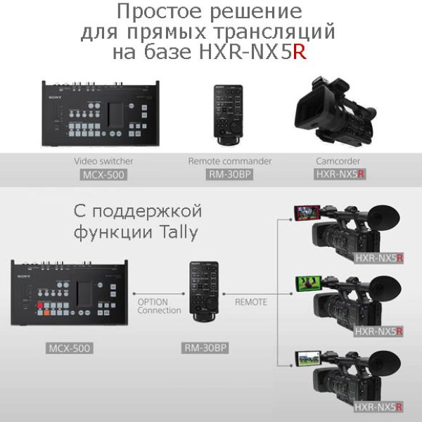 Sony HXR-NX5R видеокамера (камкордер) 3CMOS NXCAM - Видеокамеры Sony
