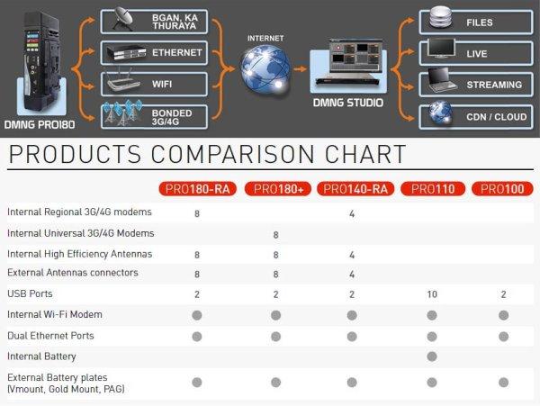 DMNG PRO180+ универсальный передатчик Портативный передатчик AVIWEST DMNG PRO180-RA, предназначенный для профессиональных операторов, может быть смонтирован прямо на камере с помощью стандартных крепл
