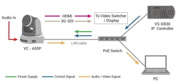 Lumens  VS-KB30 контроллер - Lumens