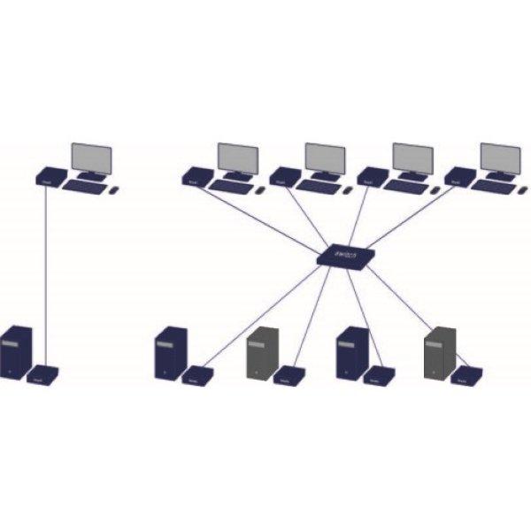KVM-TEC SV2-SET Smartflex Dual SET - KVM-TEC